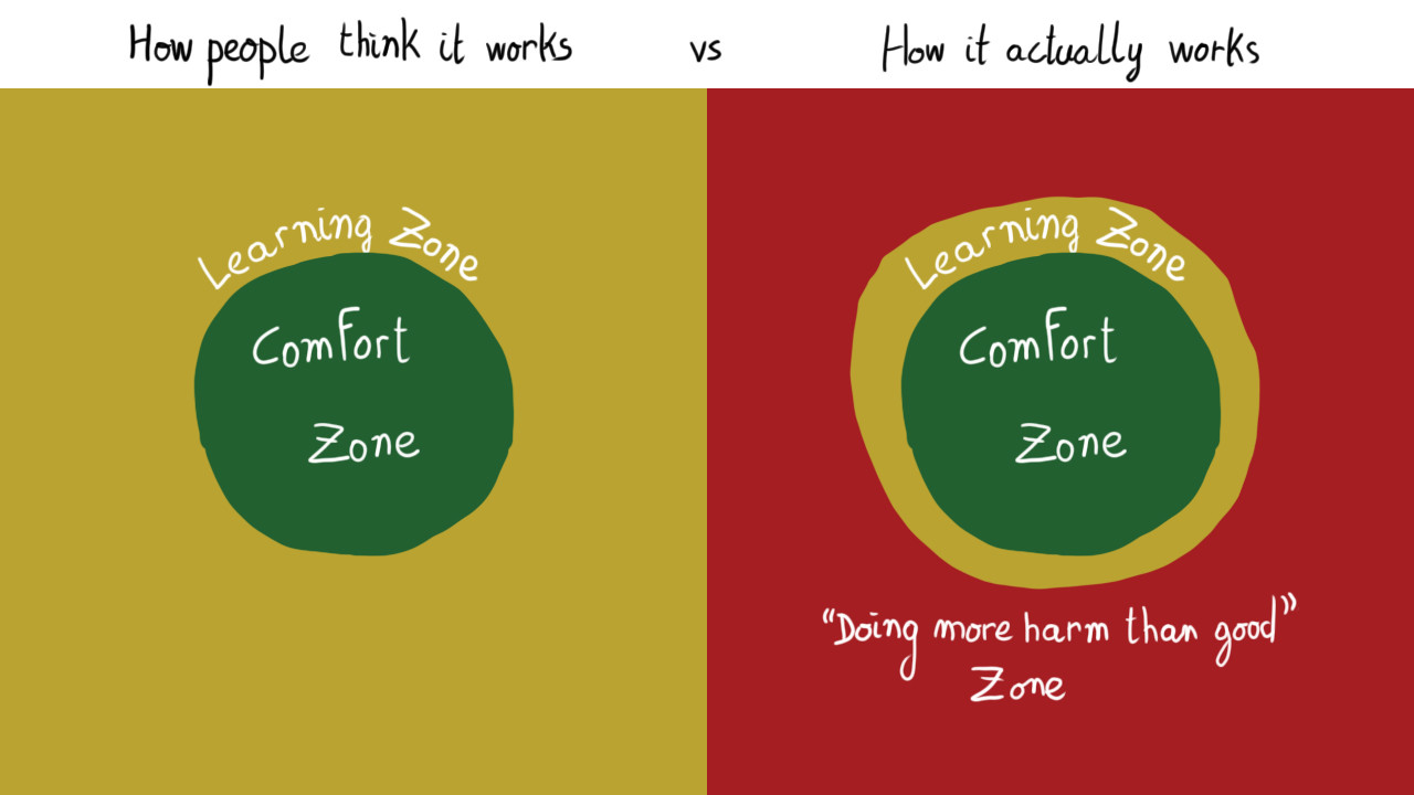 "A diagram. On the left, how people think it works: a circle captioned ""Comfort zone"", surrounded by a wide open space captioned ""Learning zone"". On the right, how it actually works: a circle captioned ""Comfort zone"", surrounded by a thin ring captioned ""Learning zone"", surrounded by a wide open space captioned ""Doing more harm than good zone""."